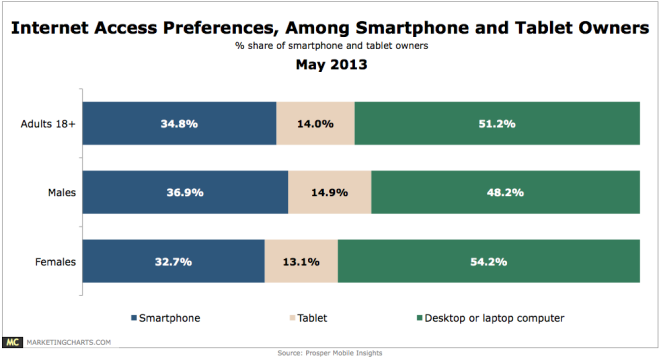 Prosper-Web-Access-Preferences-by-Device-May2013