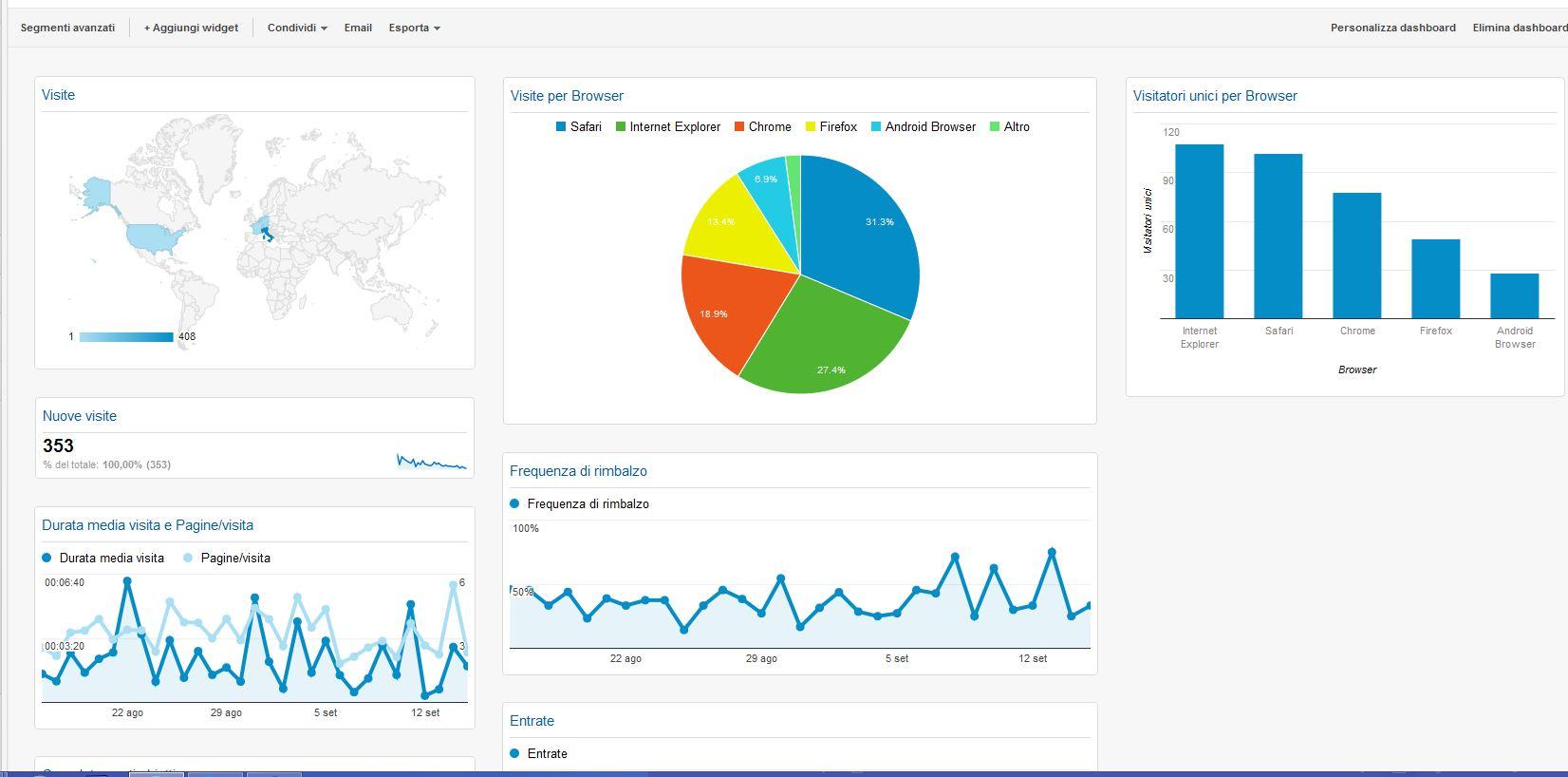 Come le dashboard di google analytics possono rendere la for Come trovare un buon costruttore nella tua zona