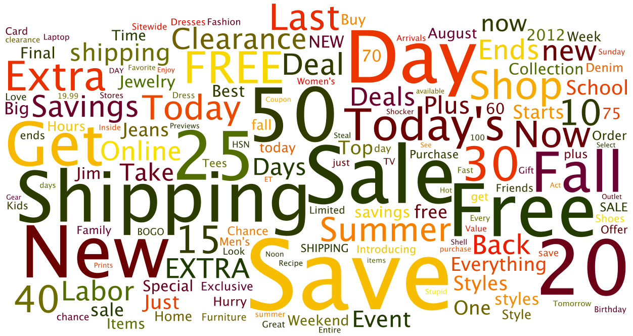 Email-Trends-August-2012-Subject-Line-Word-Cloud2.png
