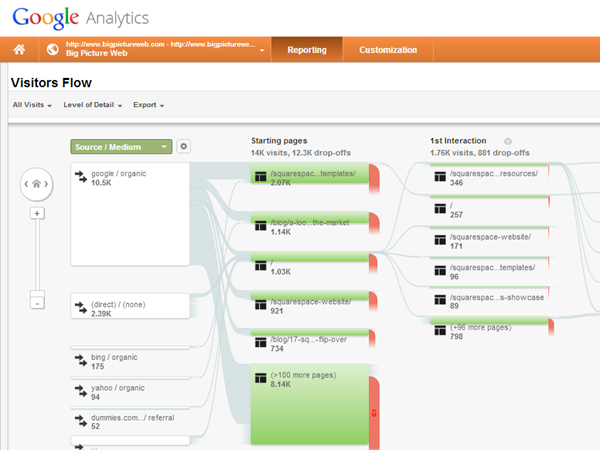 google-analytics-visitors-flow-bpw