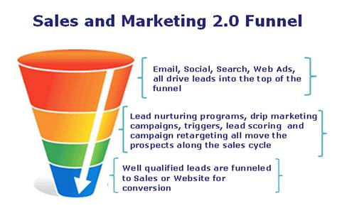 ppc-lead-gen-funnel