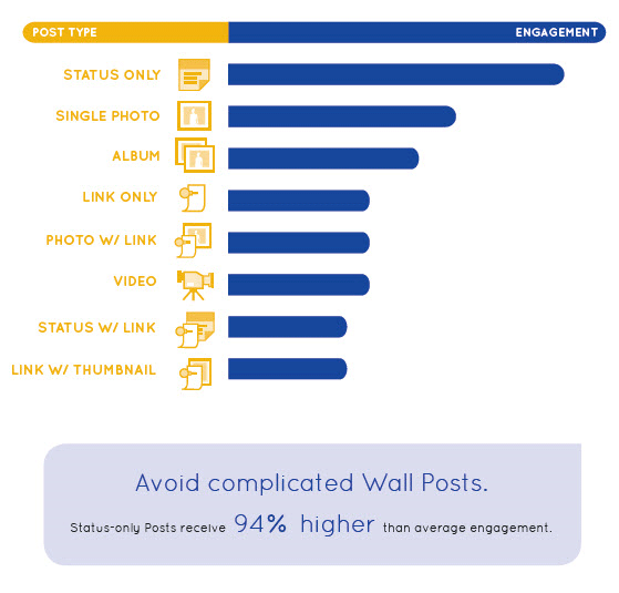 avoid-complicated-wall-posts