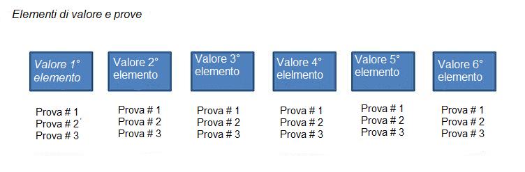 prove_di_valore